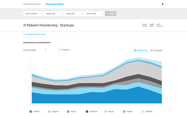Screenshot: Discover and monitor start-ups